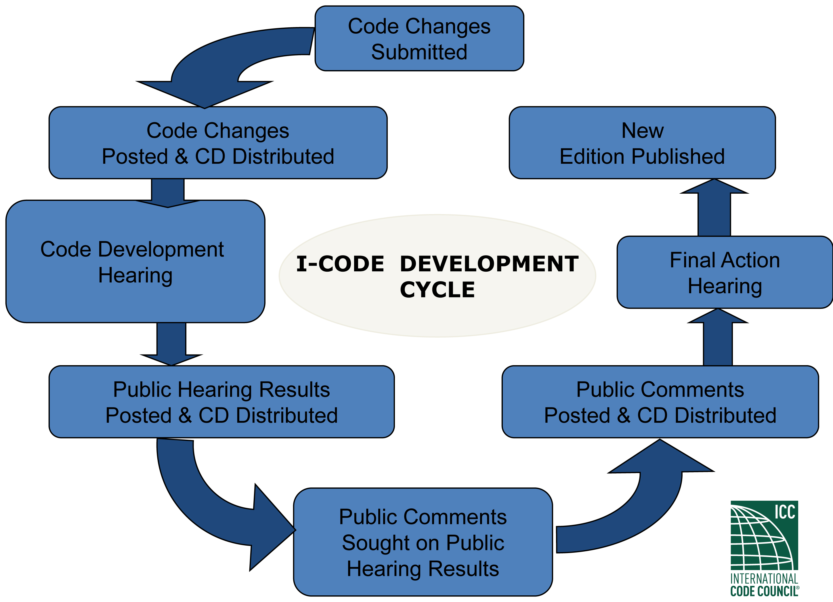 real estate development process pdf